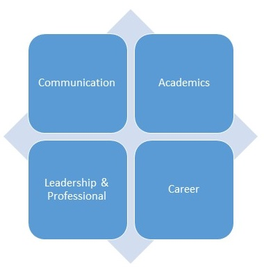 Image of the 4 elements, Communcation, Academics, Leadership & Professionalism, and Career